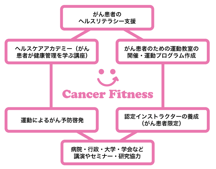 cancerfitness
